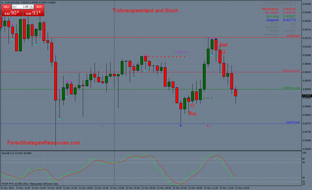 Trading Zone with Stochastic Trading System