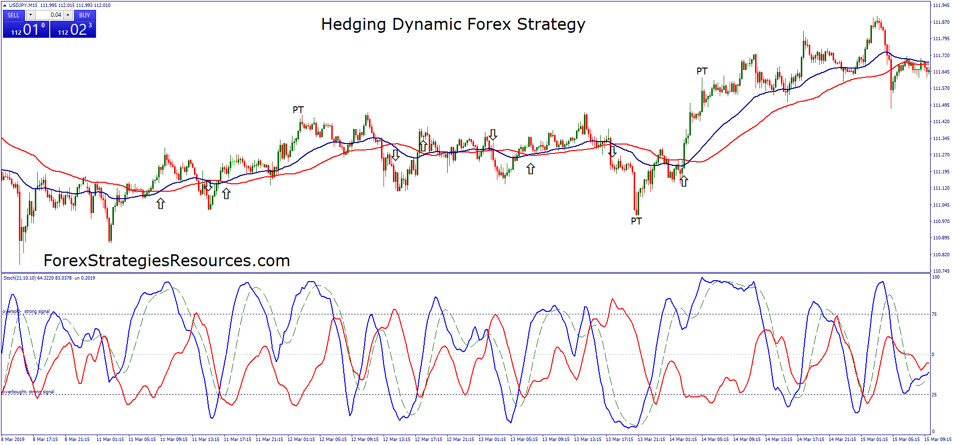 Currency options hedging and trading strategies