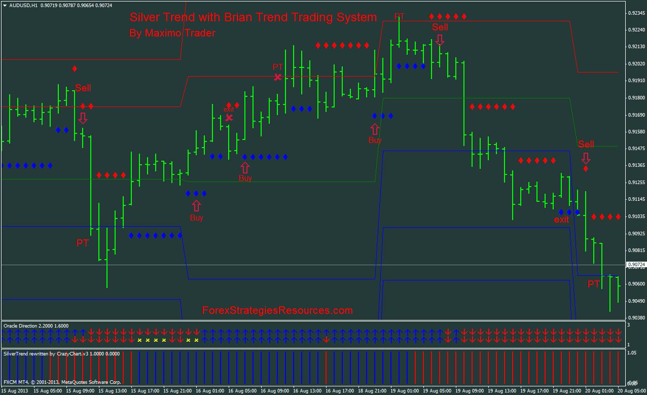 forex trend trading strategies pdf