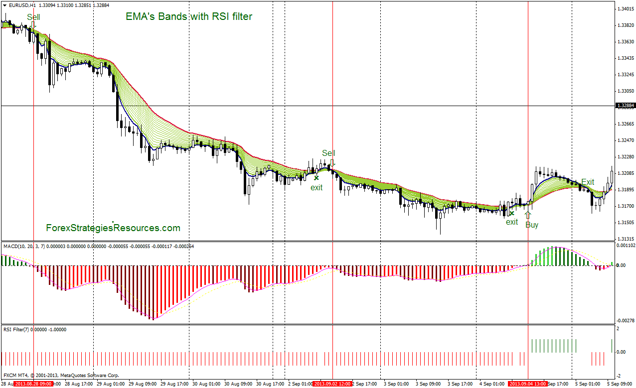 EMA's Bands with RSI filter