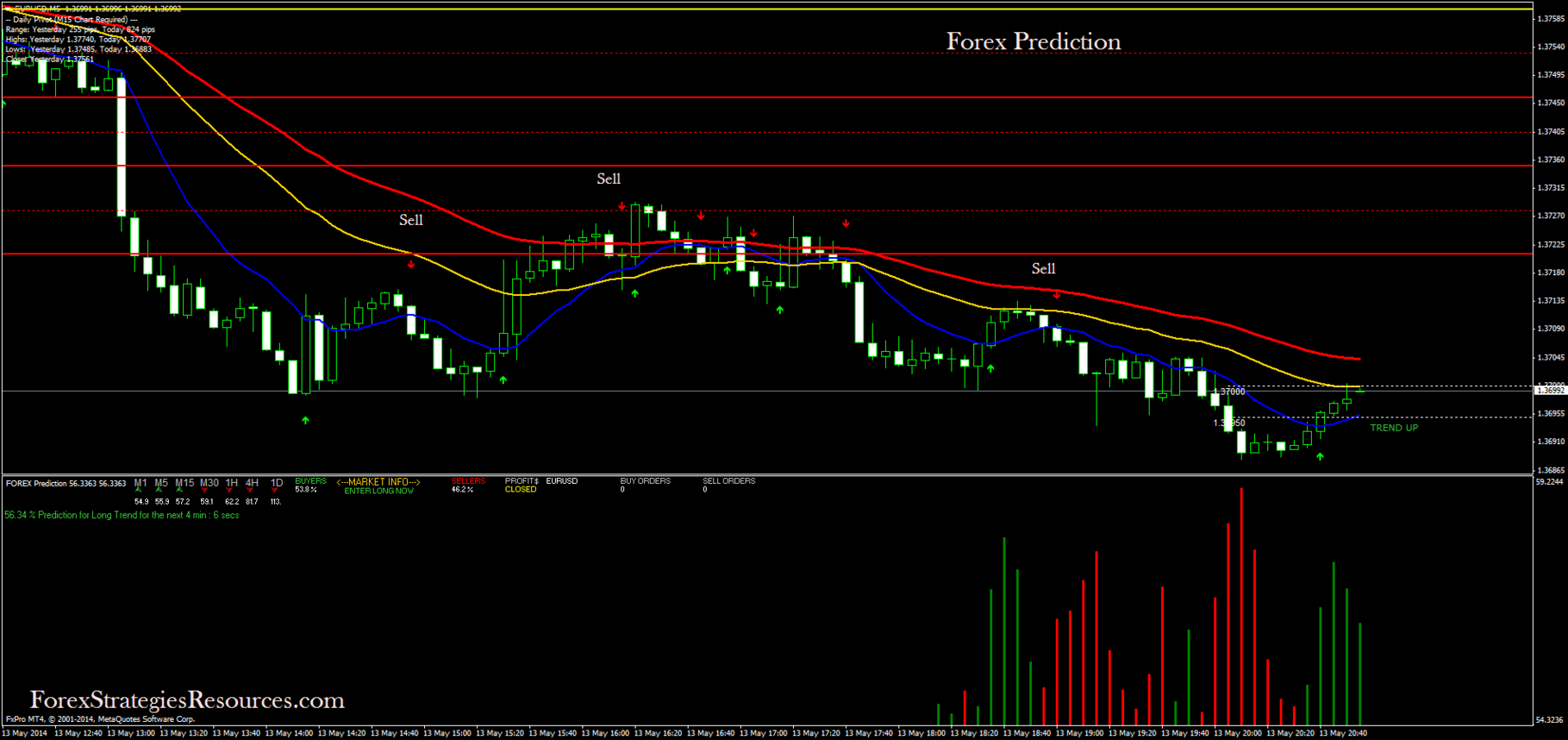 Free forex predictions