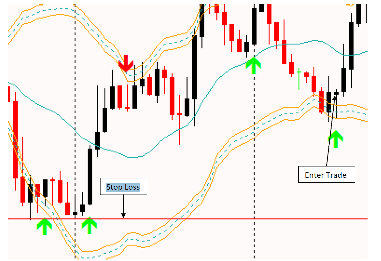 binary options magnet strategy