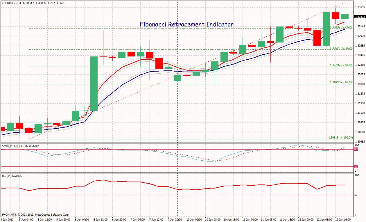 Fibonacci Metatrader Indicator - Forex Strategies - Forex Resources