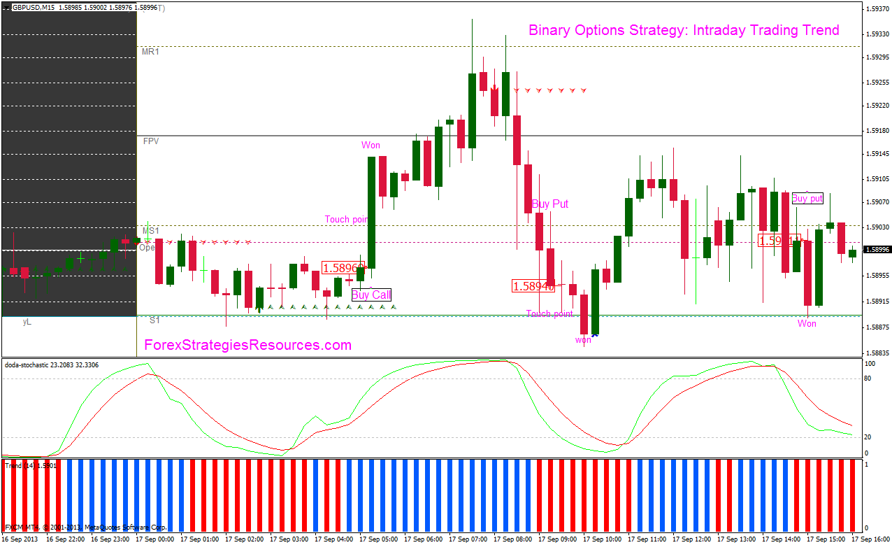 Binary options trend monitoring