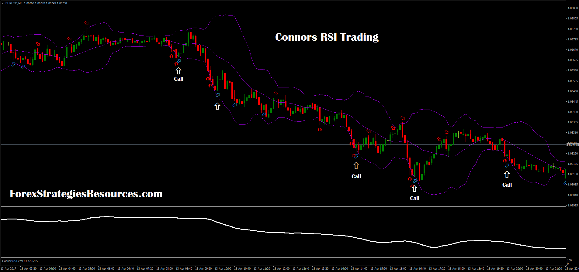 197# Connors RSI Trading - Forex Strategies - Forex
