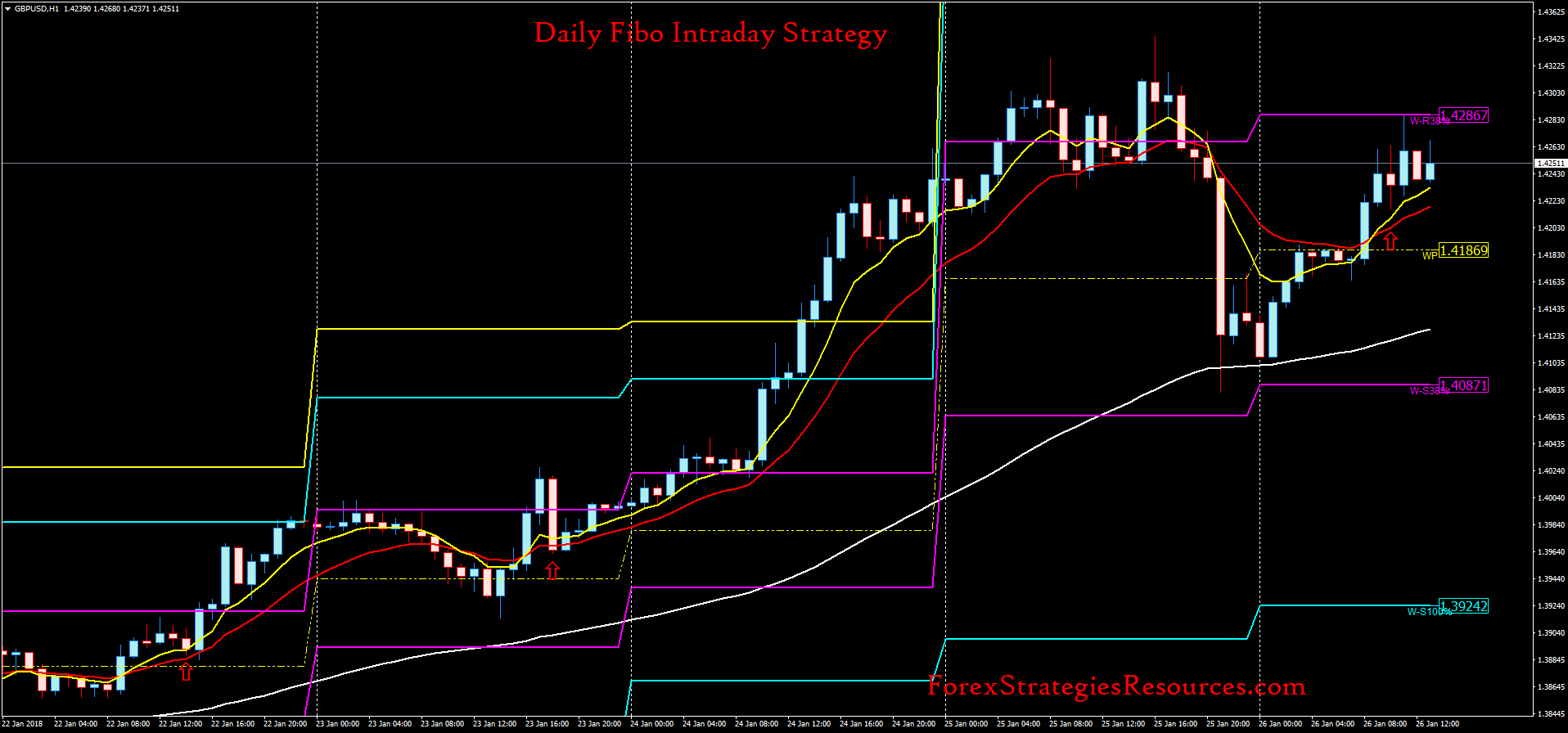 Intraday forex strategy