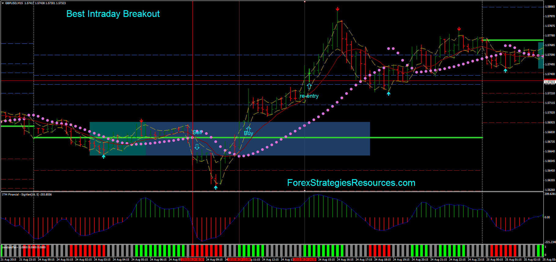 Forex intraday trading strategies