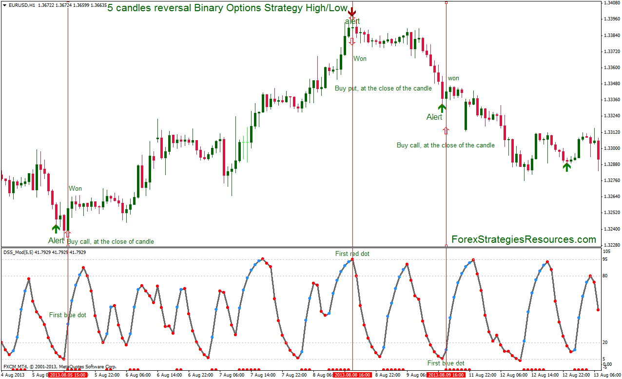 15 min binary options strategy