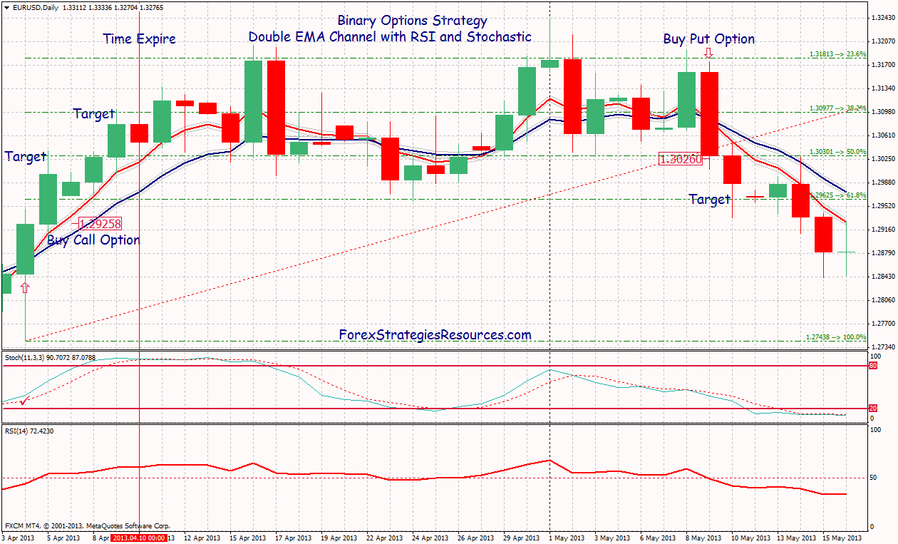 Rsi binary options strategy pdf