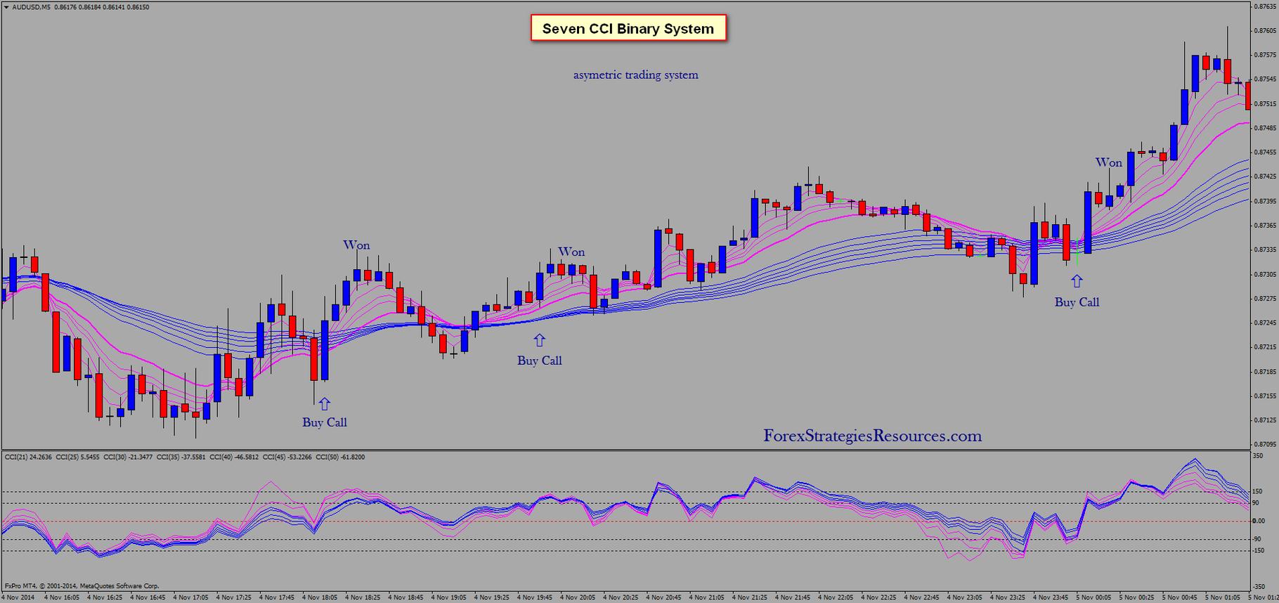 Binary system trading australia