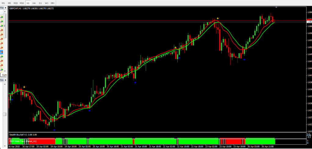 Forex 1h system