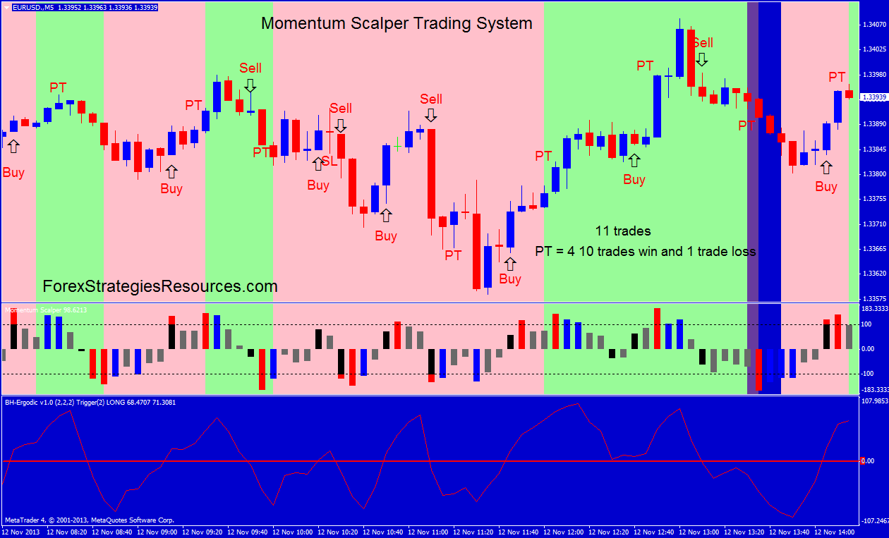 The magical momentum forex trading method