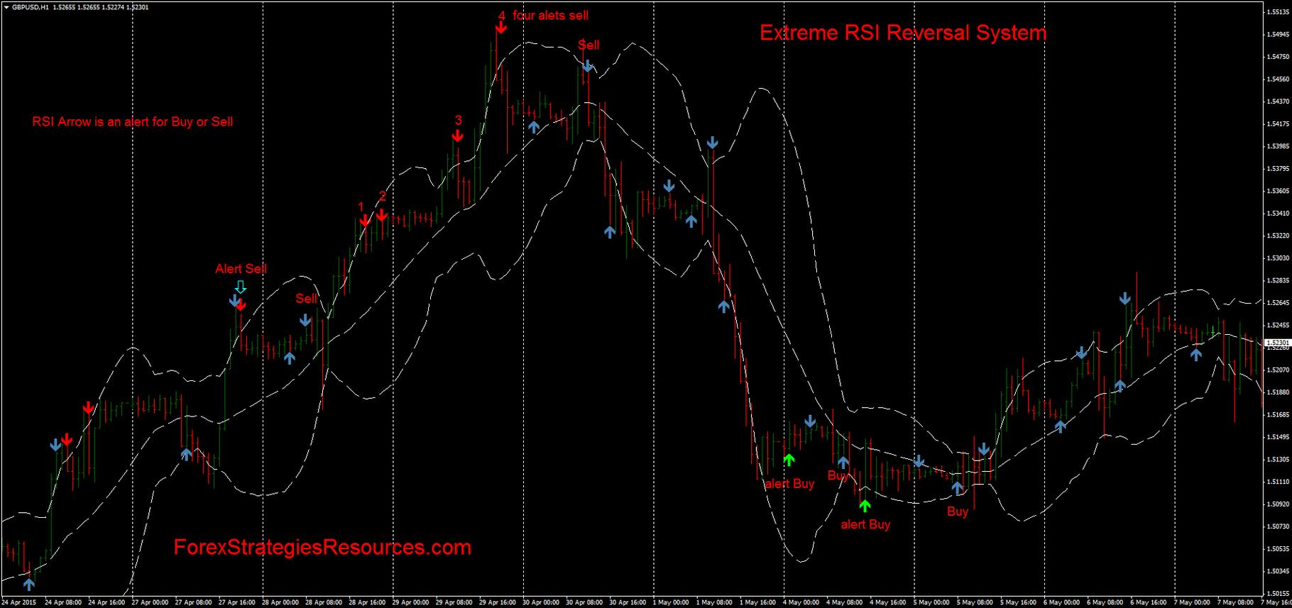 Super reversal trading system