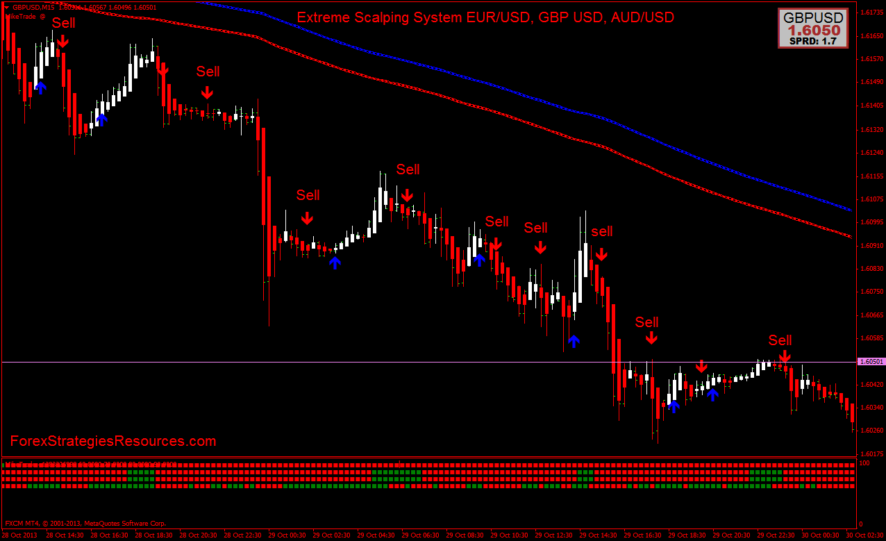 Scalping forex signals review