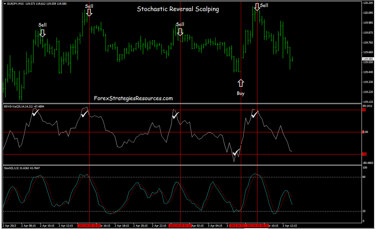 Stochastic Scalping - Forex Strategies - Forex Resources - Forex Trading-free forex trading ...