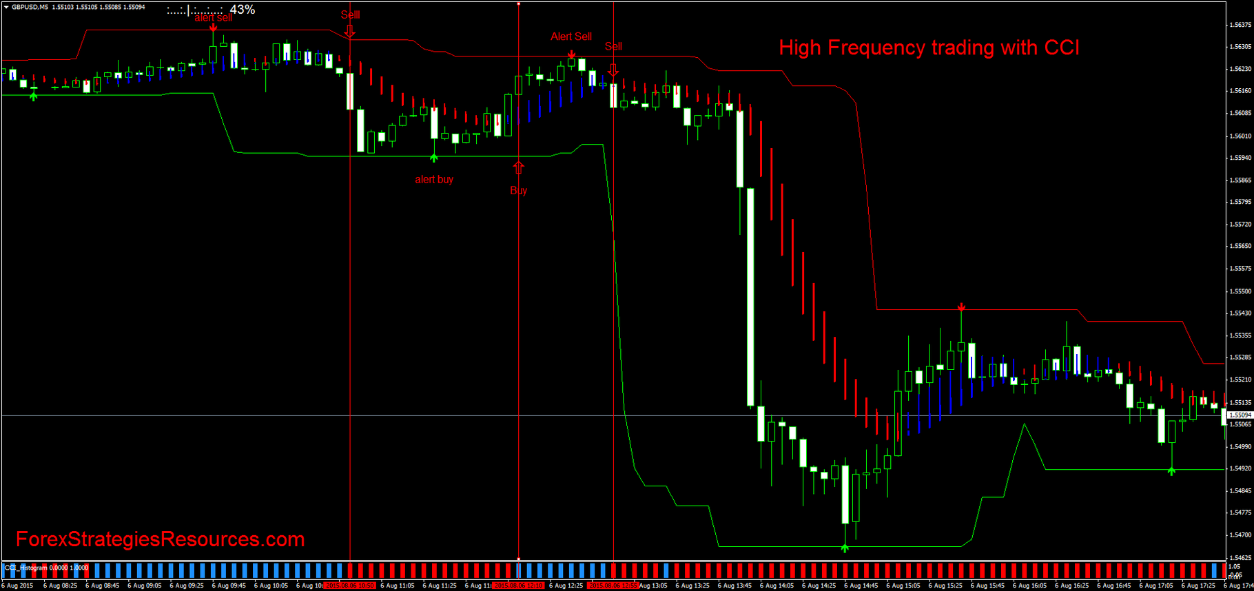 Fx high frequency trading strategies