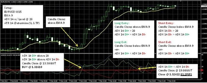 Adx adx trading system
