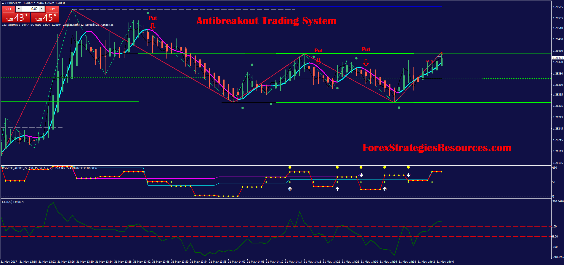 Forex factory adx indicator