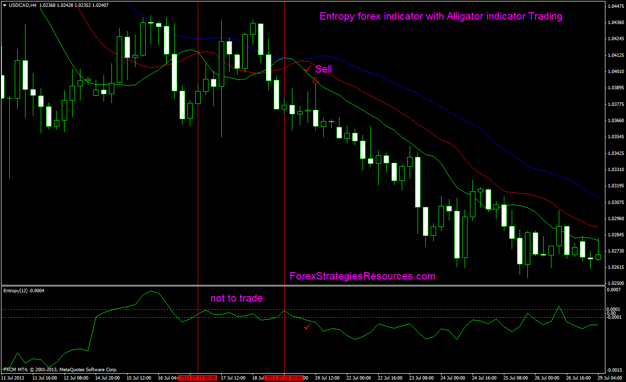 Entropy forex indicator with Alligator indicator Trading System