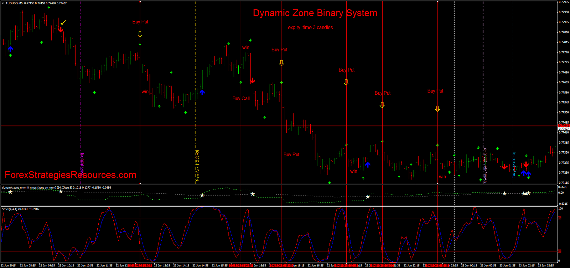Zone breakout binary options system