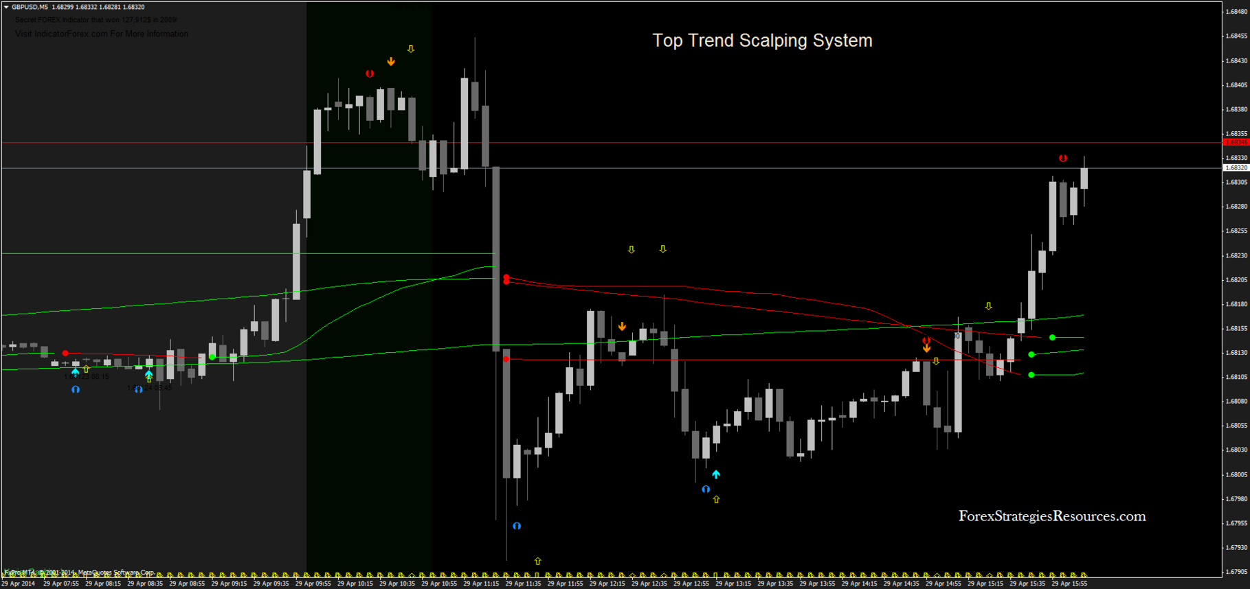Best forex scalping systems