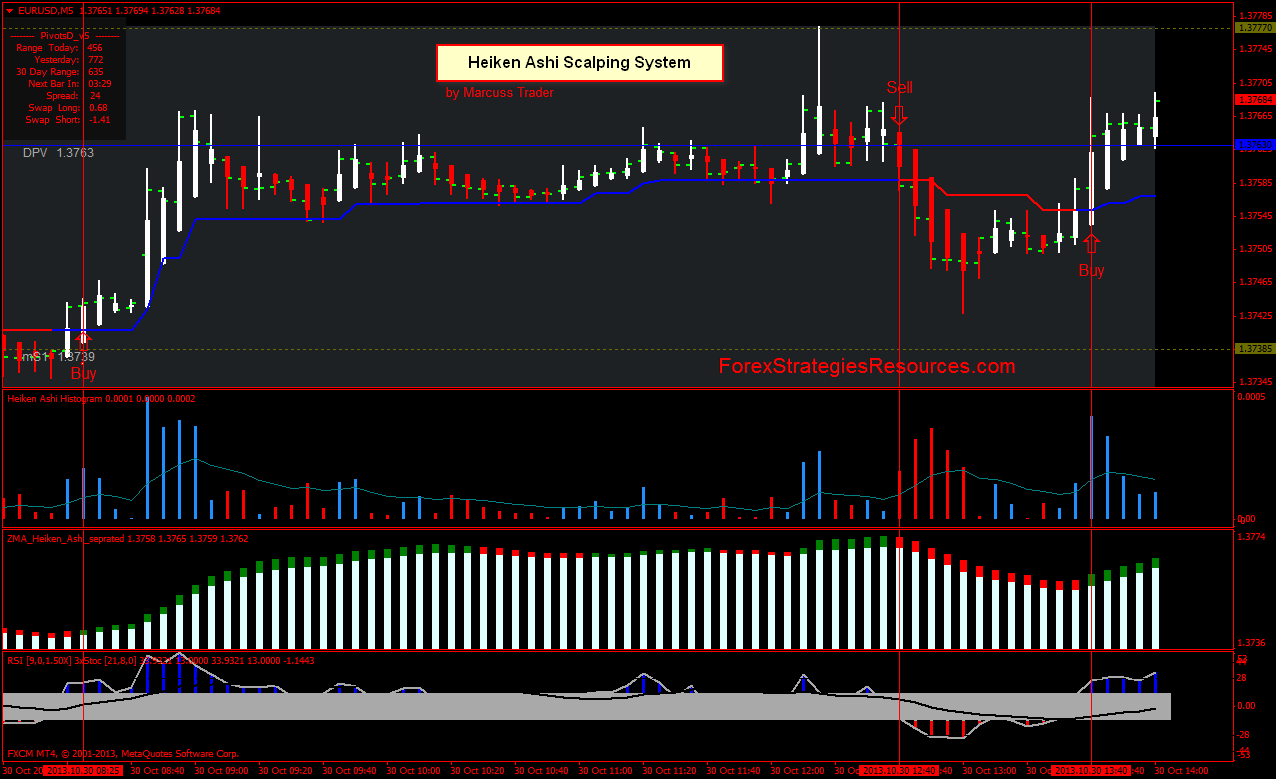 5 min forex scalping strategy with parabolic sar and trend indicator