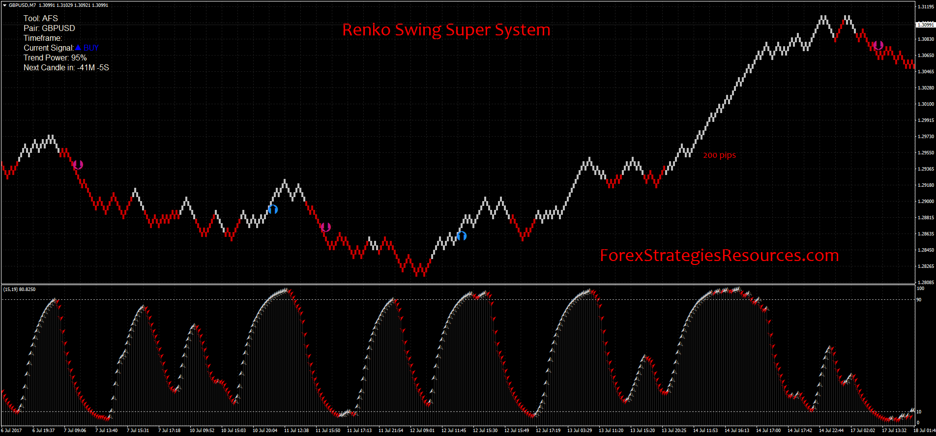Renko Swing Super System - Forex Strategies - Forex