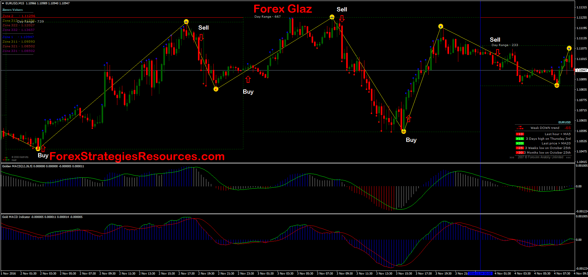 Forex Glaz With Gold Macd Forex Strategies Forex