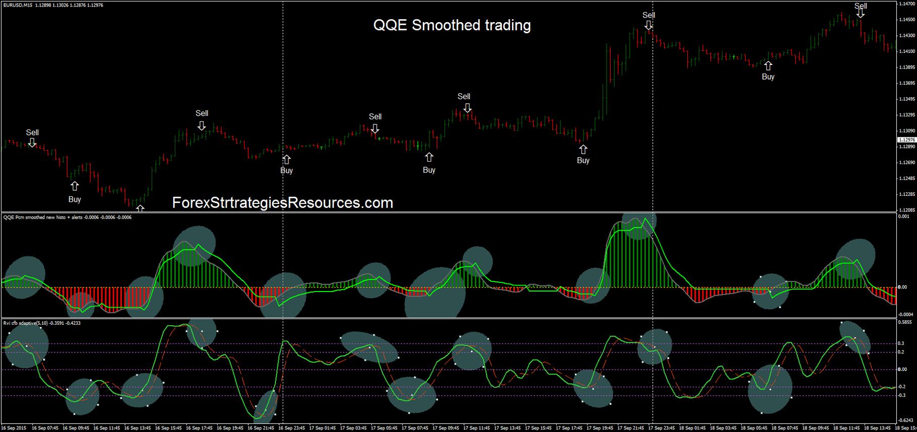 Qqe indicator trading system