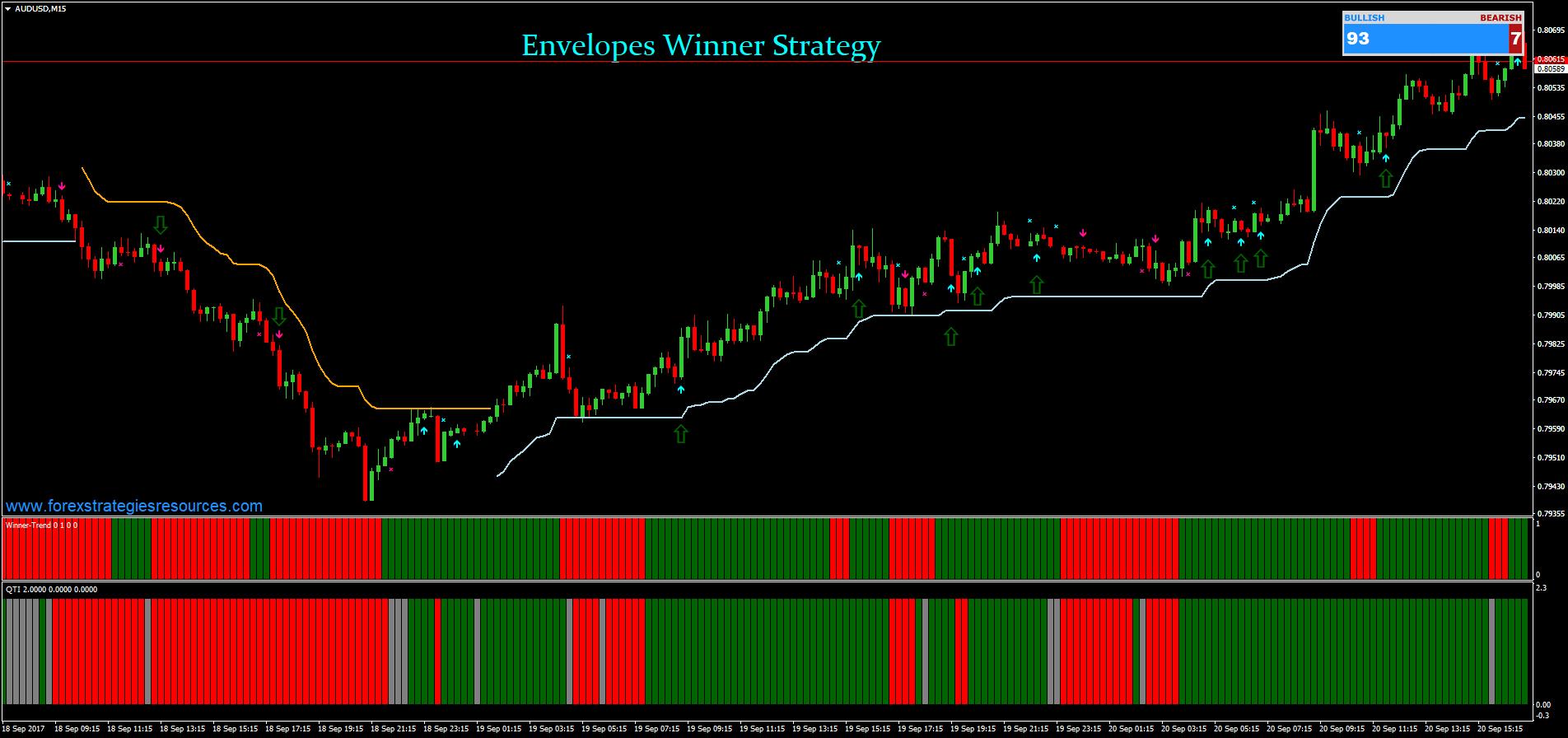 Envelope strategy forex