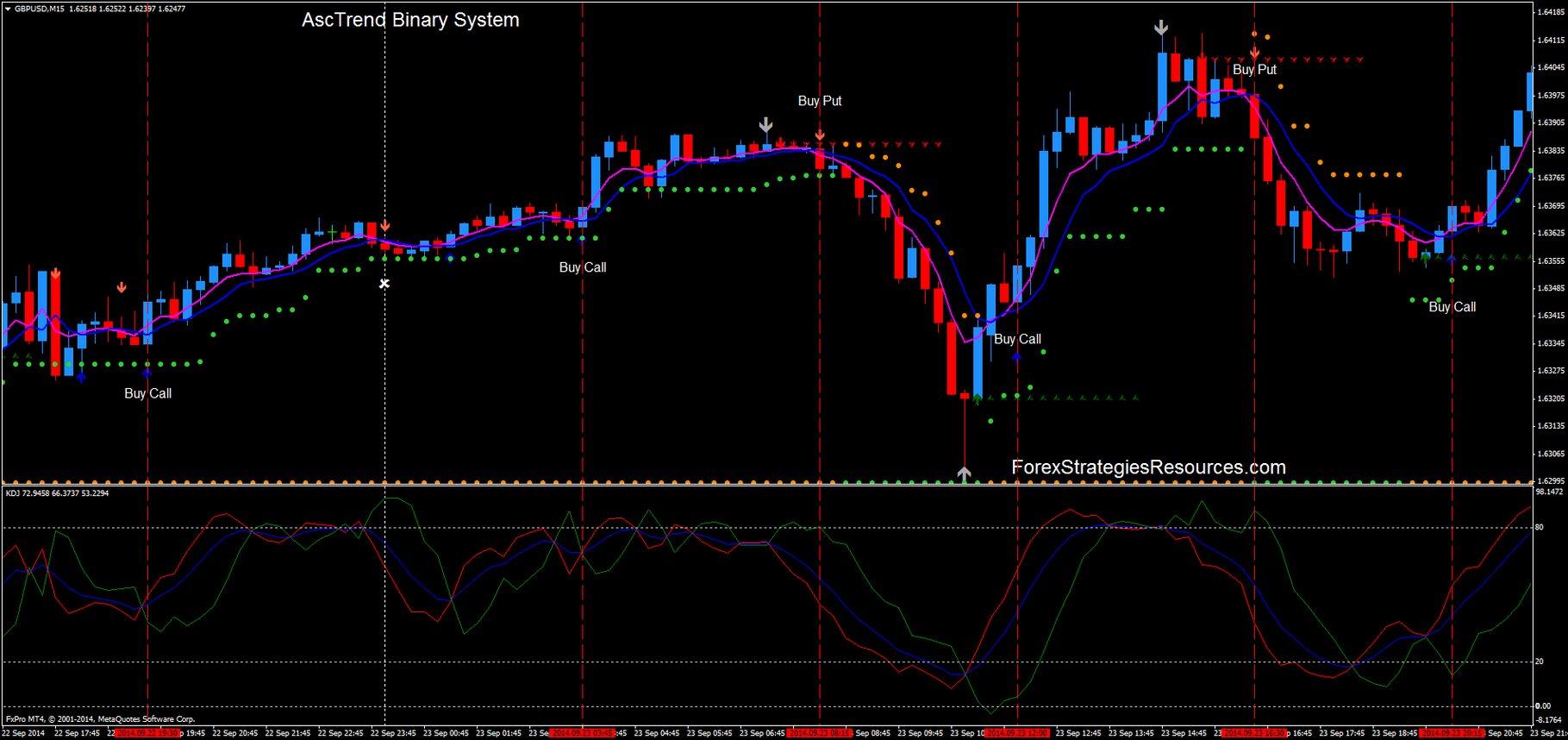 Binary option scalping system
