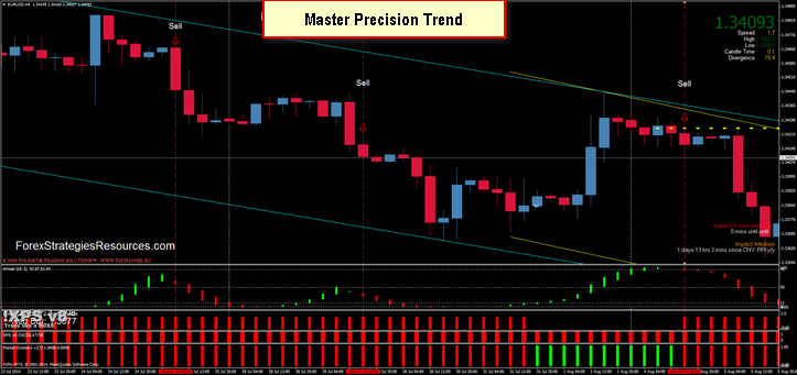 Forex strategy master system