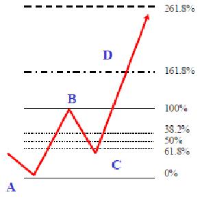 Forex fibonacci system