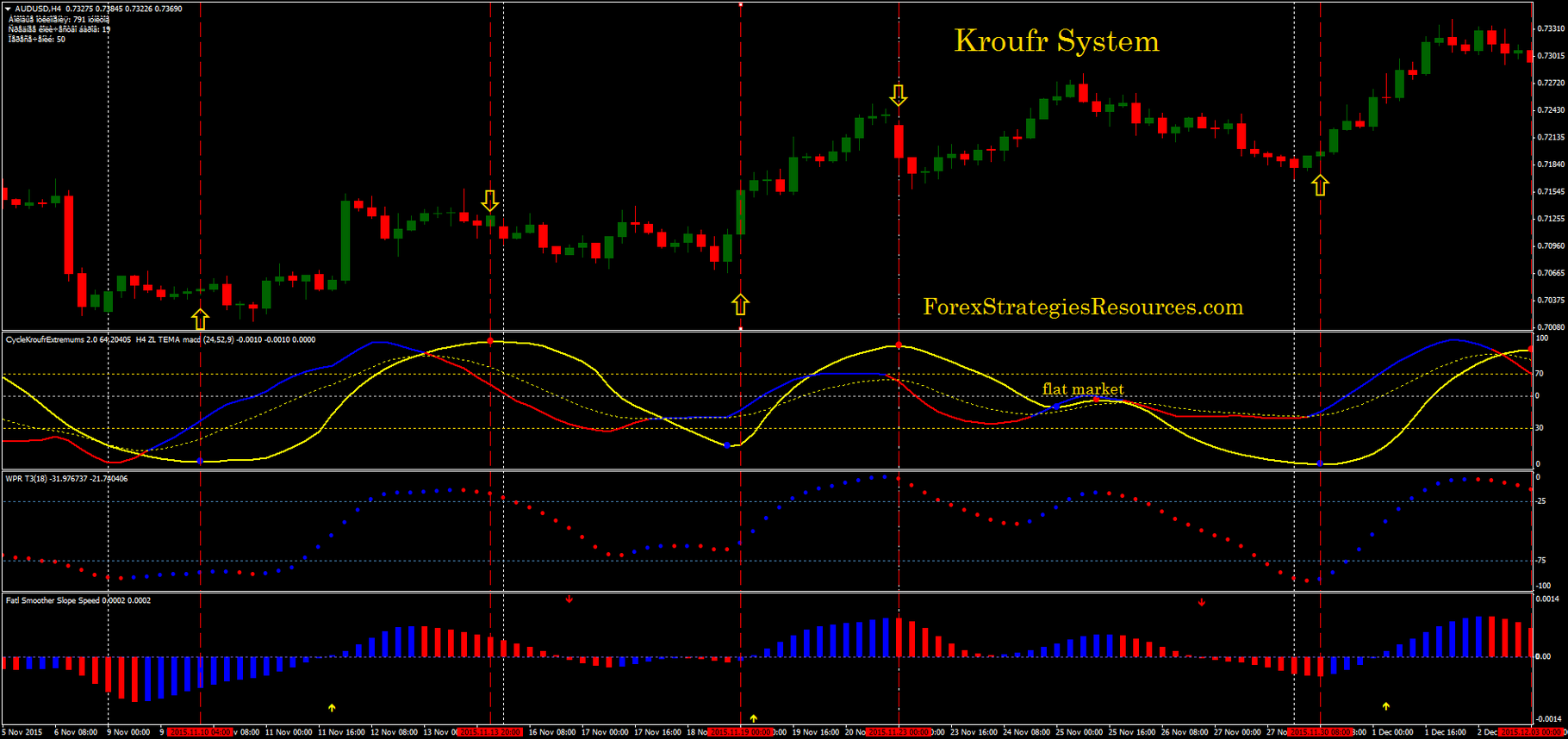 Forex d1 trading