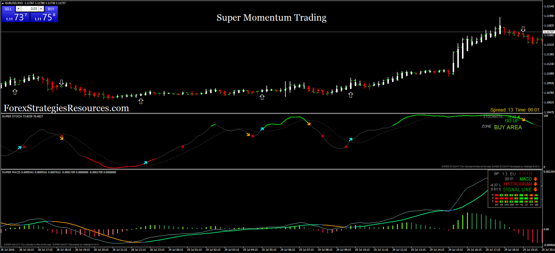 Wave momentum forex trading system