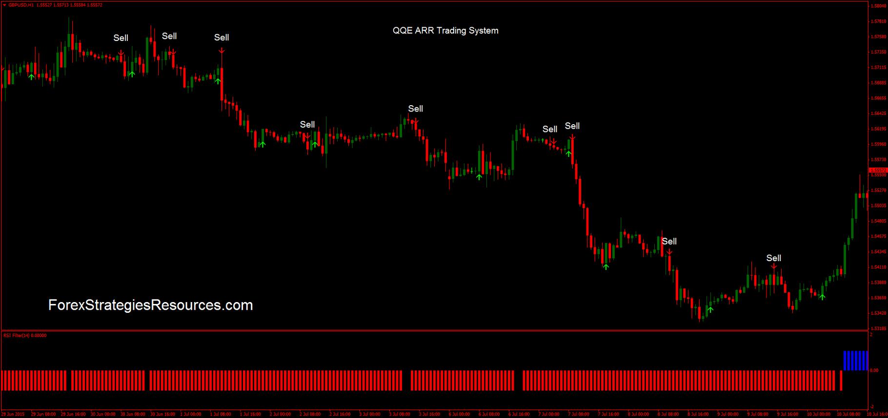 Qqe trading system
