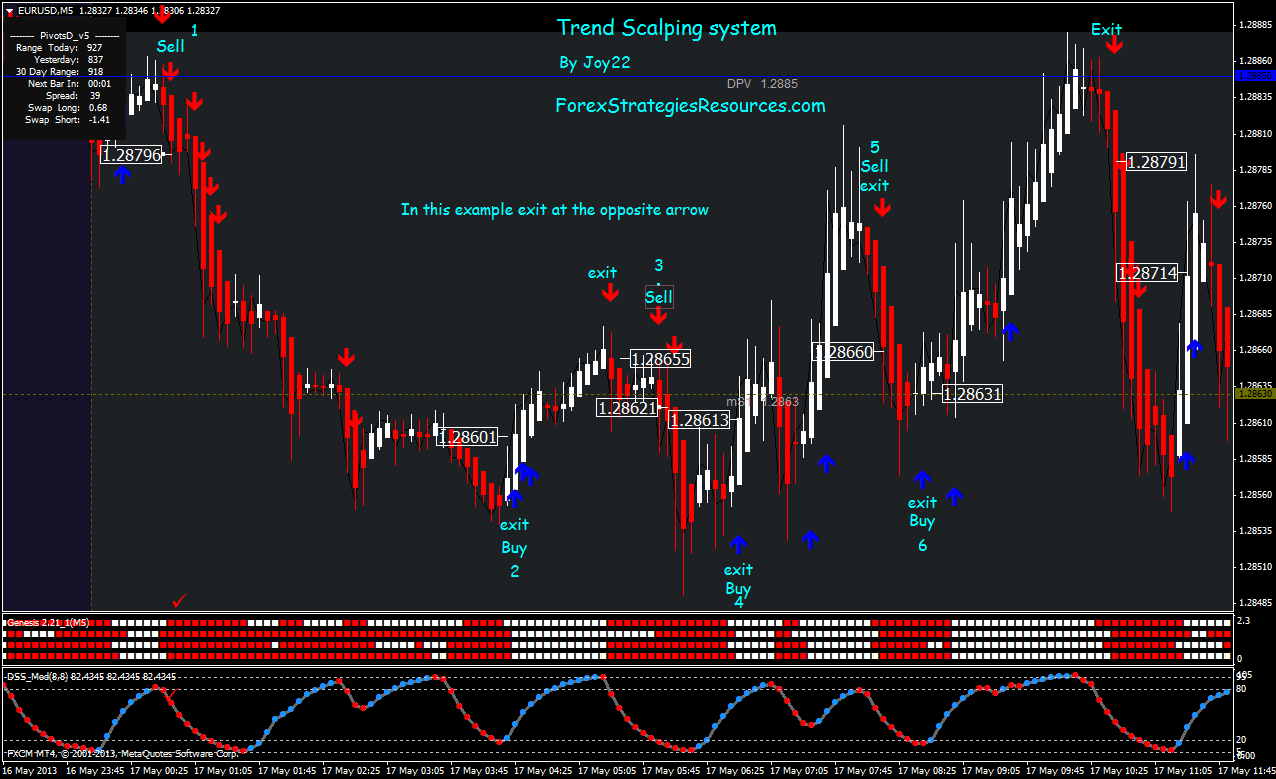 Trend Scalping System - Forex Strategies - Forex Resources - Forex Trading-free forex trading ...