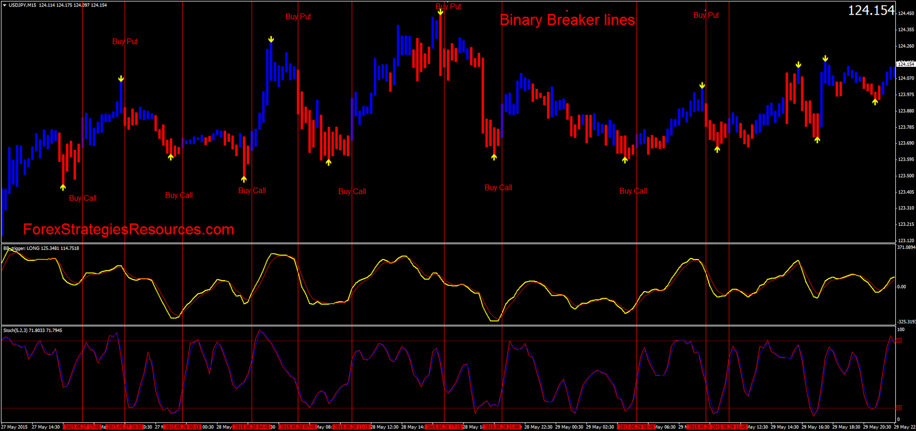 Forex and binary broker