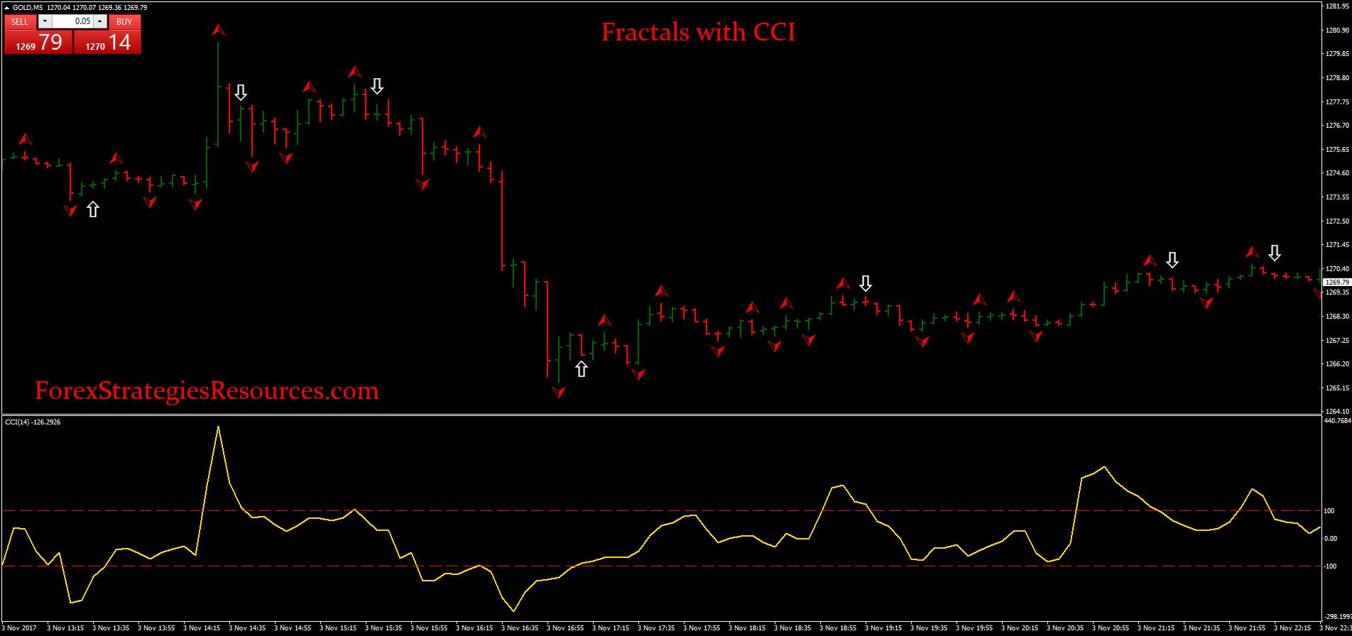 Fractal forex ea