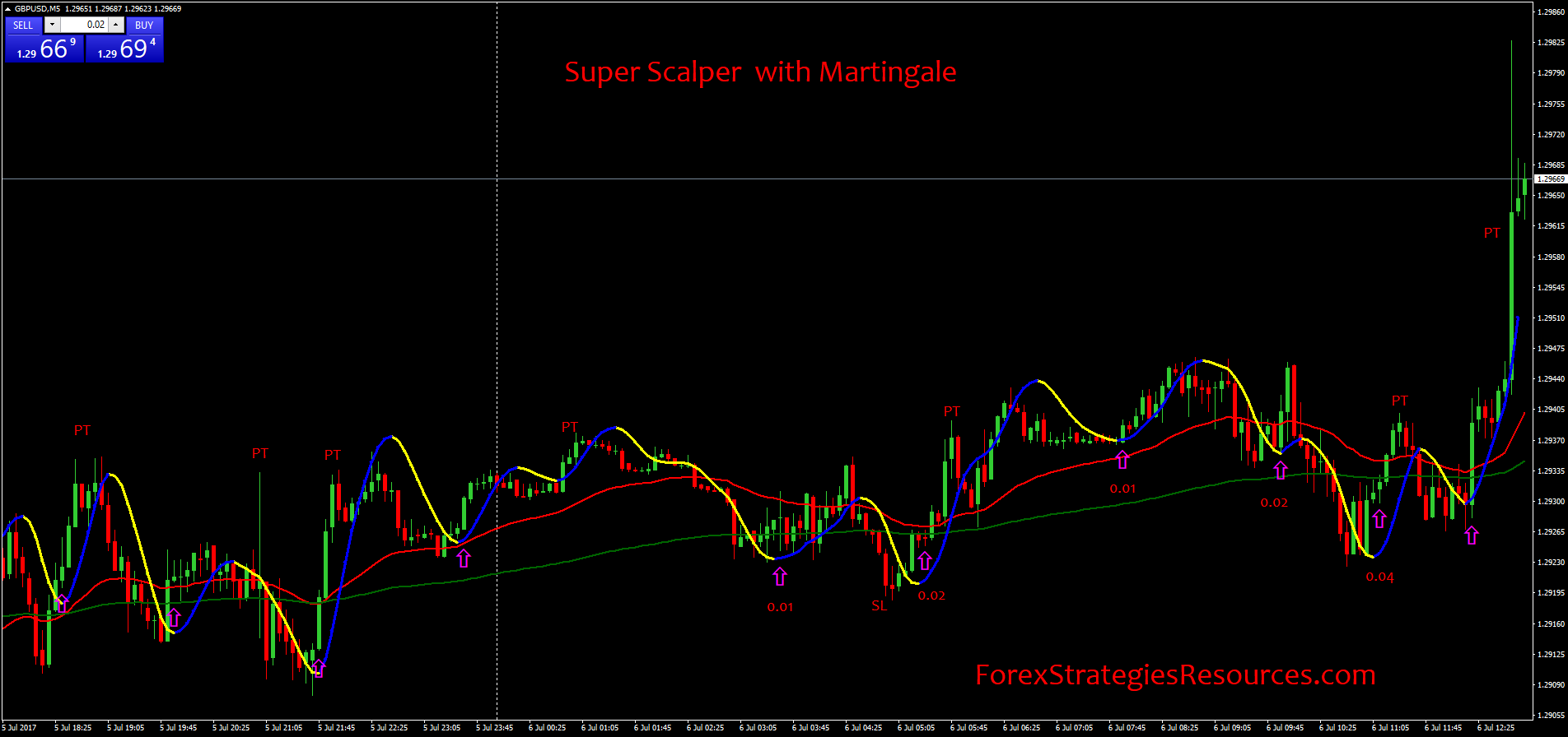 Super Scalper with Martingale - Forex Strategies - Forex