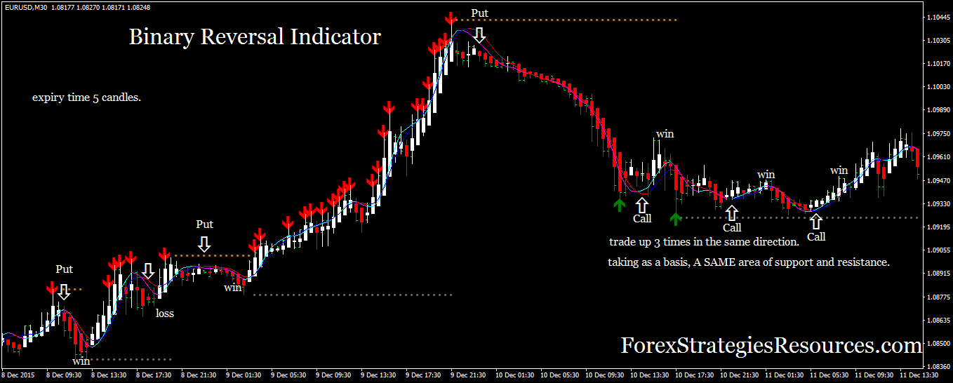 Itm price action 5-minute binary options indicator