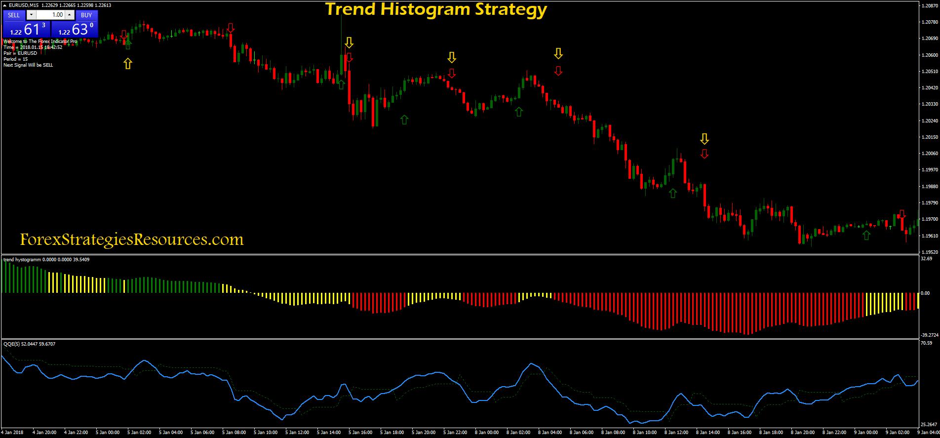 rsi histogramos strategija