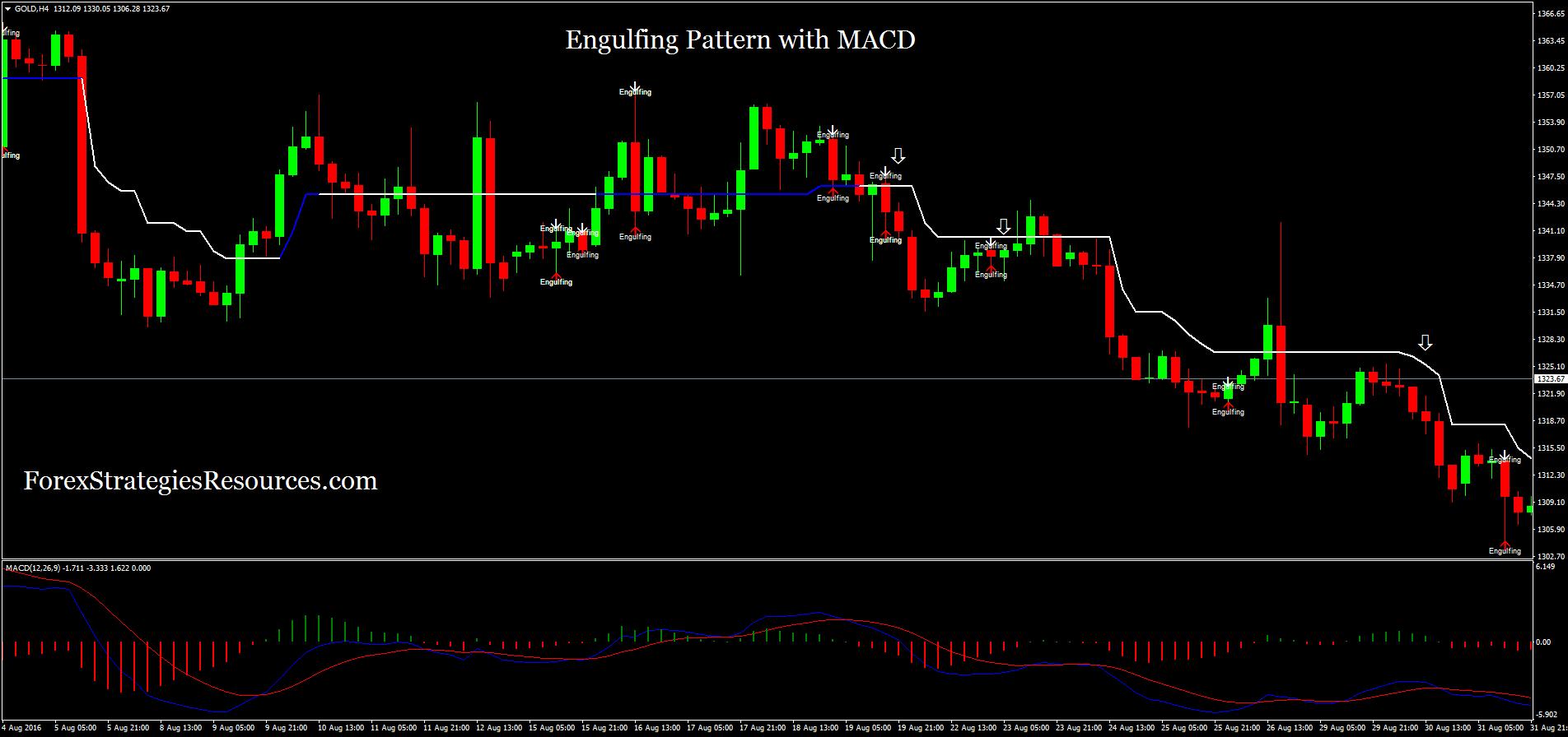 Engulfing trading system