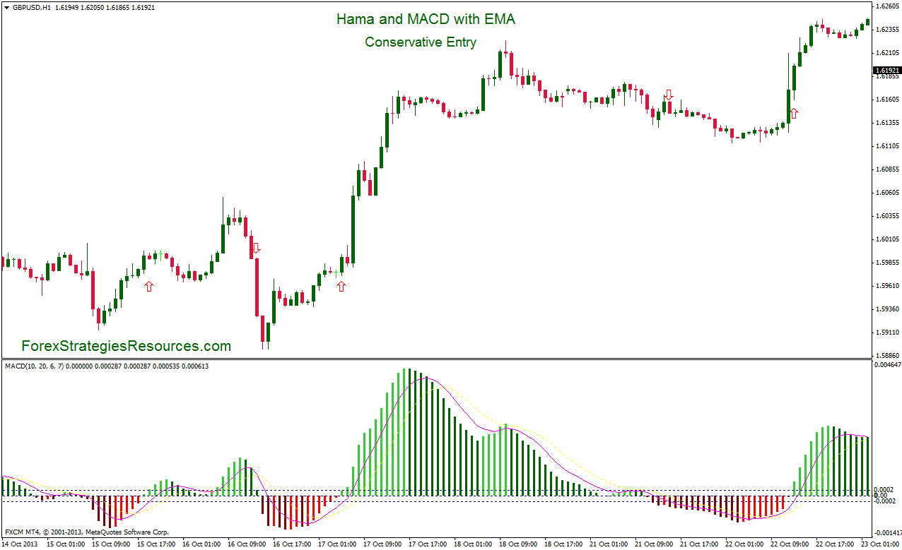 Hama and MACD with EMA - Forex Strategies - Forex Resources - Forex Trading-free forex trading ...