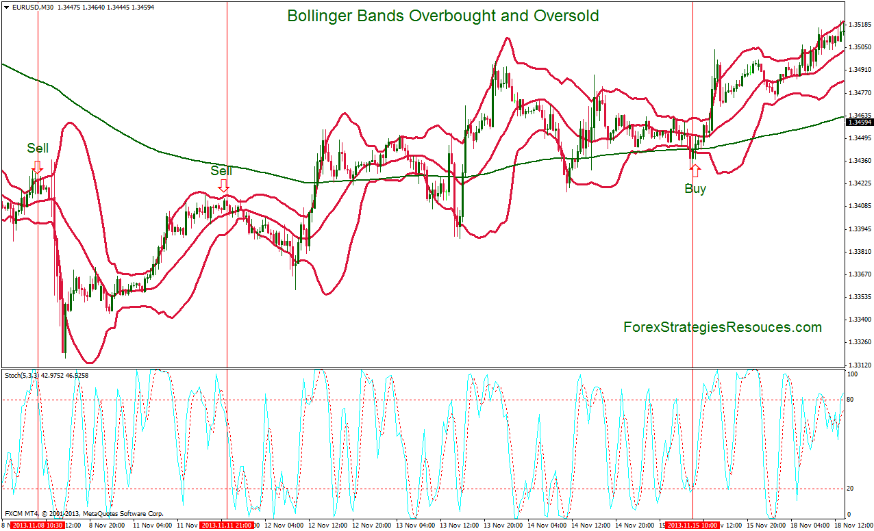 Bollinger bands and moving average strategy