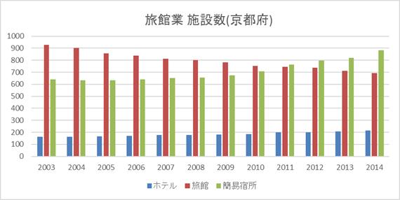 京都府の「ホテル・旅館・簡易宿所の施設数」