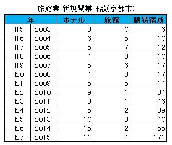 京都市の観光資料 旅館業 新規開業件数(京都市)
