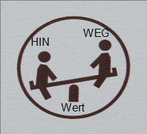 Mit der Wippentechnik von ACT-Therapeut Reimer Bierhals  lässt sich der Unterschied zwischen Hinzu- und Wegvon-Handlung aus einer Beobachter-Haltung heraus dynamisch erkunden. Bild: Dieter Schütz / pixelio.de