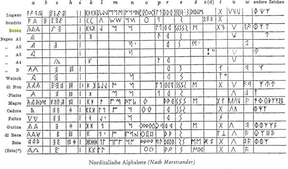Die norditalischen Alphabete - Übersicht