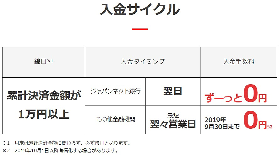PayPay入金サイクル
